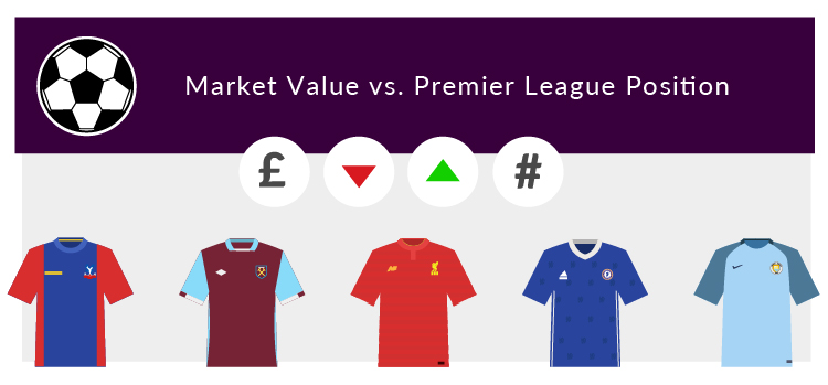 Is there a correlation between a club s market value and for Football league positions