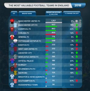 The Most Valuable Football Teams in England 2018